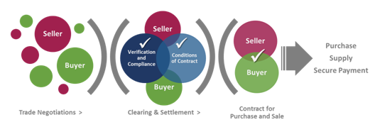 Clearing & Settlement Process